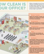 Is Your Office a Breeding Ground for Germs?